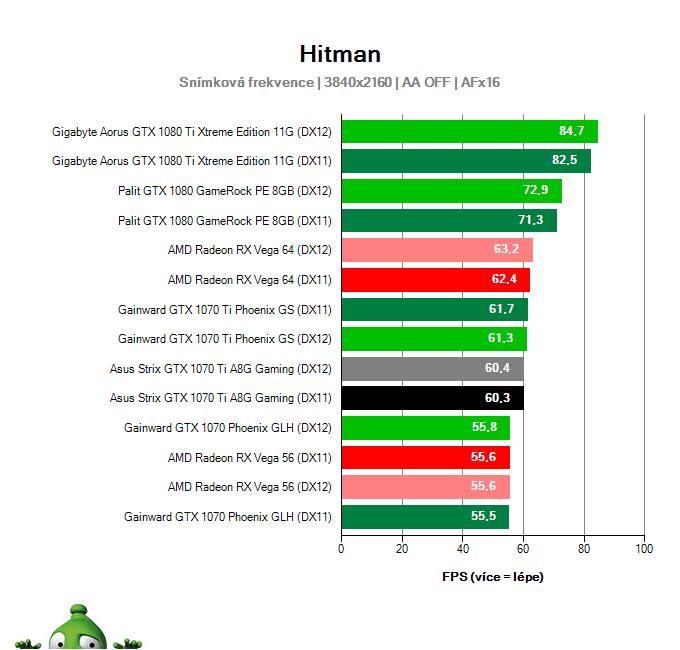 Asus Strix GTX 1070 Ti A8G Gaming; Hitman; test