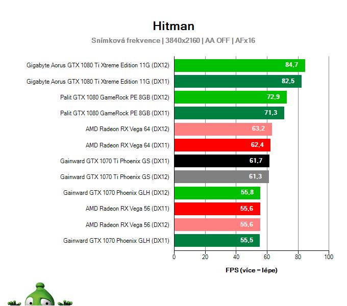 Gainward GTX 1070 Ti Phoenix GS; Hitman; test