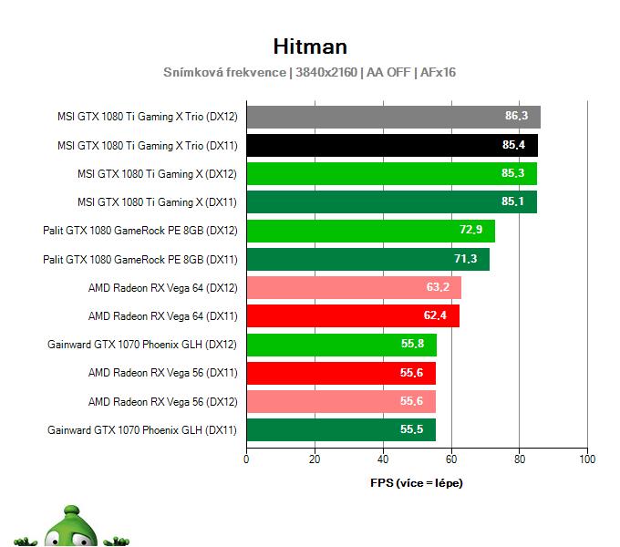 MSI GTX 1080 Ti Gaming X TRIO; Hitman; test