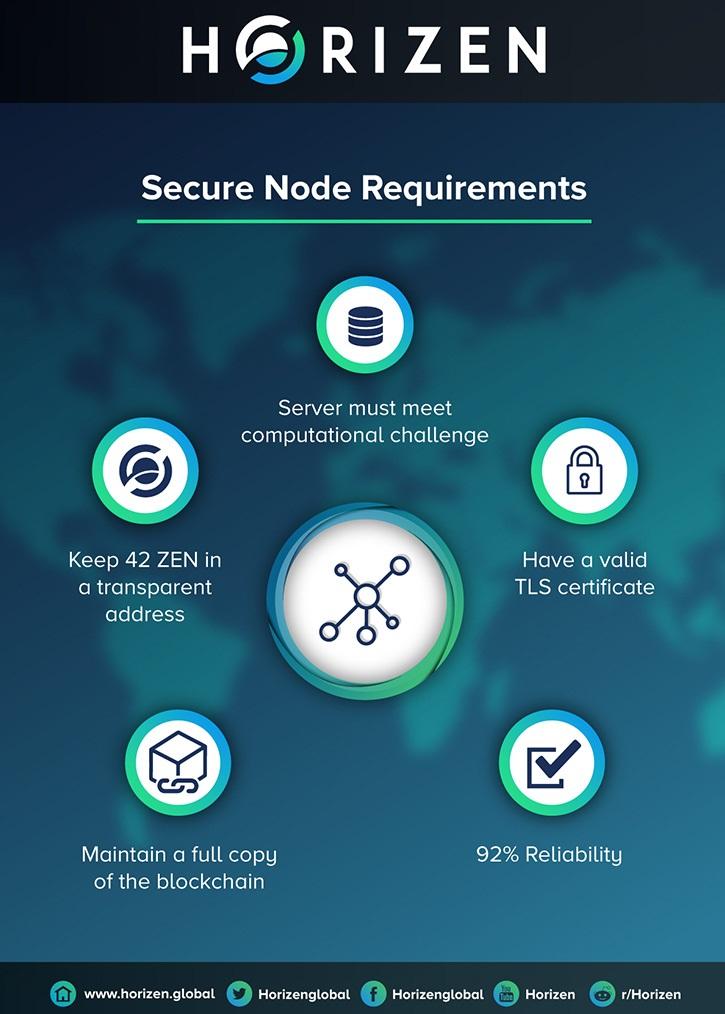 ZenCash; Secure Nodes, Horizen