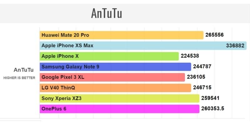 Huawei Mate 20 Antutu
