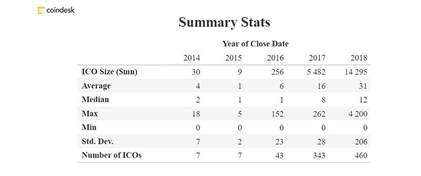 ICO, Initial Coin Offerings, vývoj, tabulka
