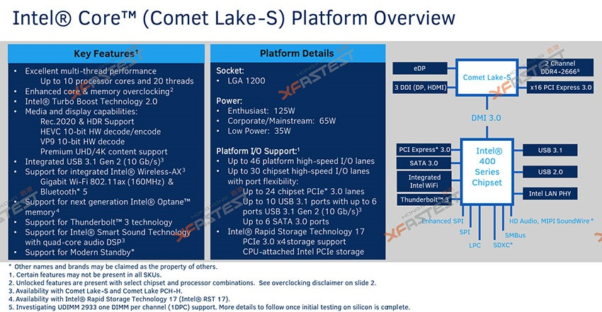 Intel Comet Lake-S, přehled platformy