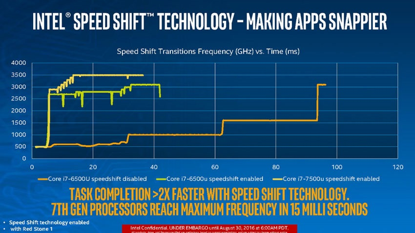 Speed Shift