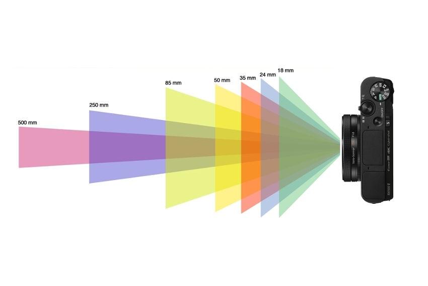 digitální fotoaparát, rozsah snímače
