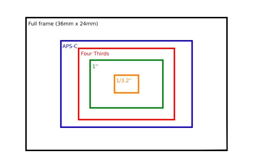 Velikost senzorů v tabulce
