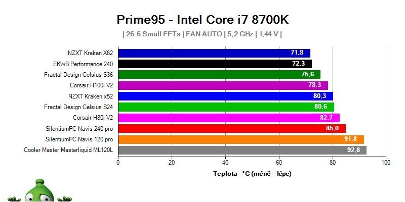 Jak přetaktovat procesor; taktování CPU; overclocking; graf