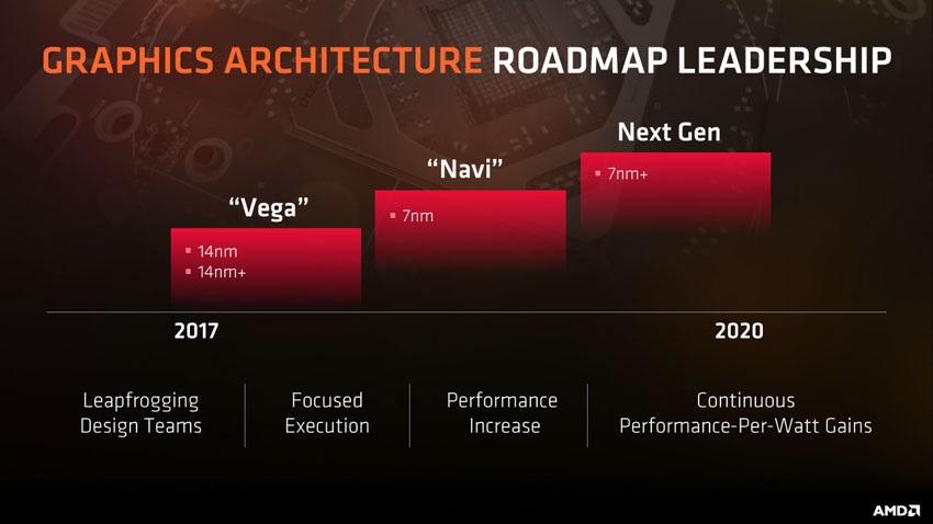 AMD Vega, AMD Navi