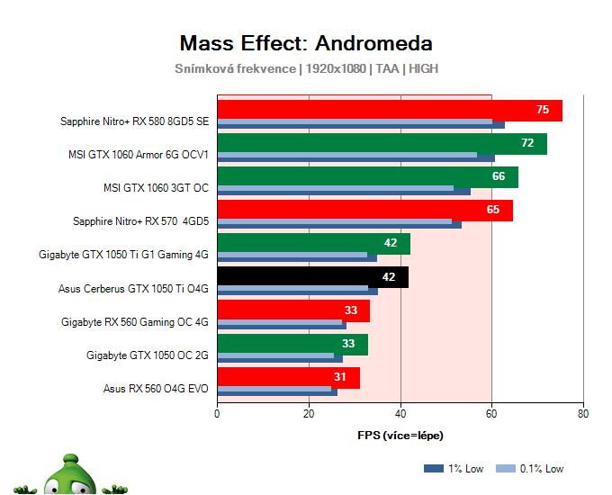 Asus Cerberus GTX 1050 Ti O4G; Mass Effect: Andromeda; test