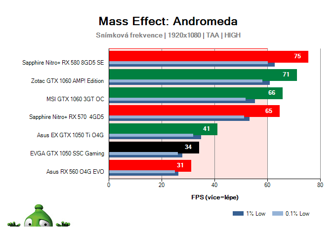 EVGA GTX 1050 SSC Gaming; Mass Effect: Andromeda; test