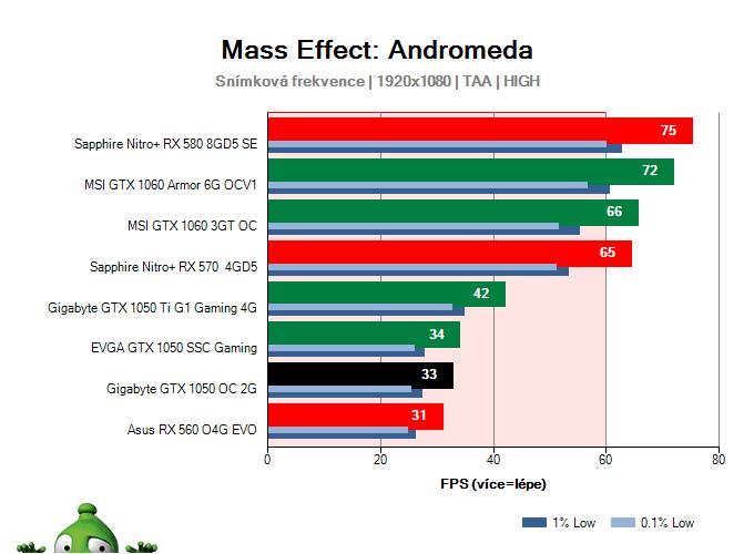 Gigabyte GTX 1050 OC 2G; Mass Effect: Andromeda; test