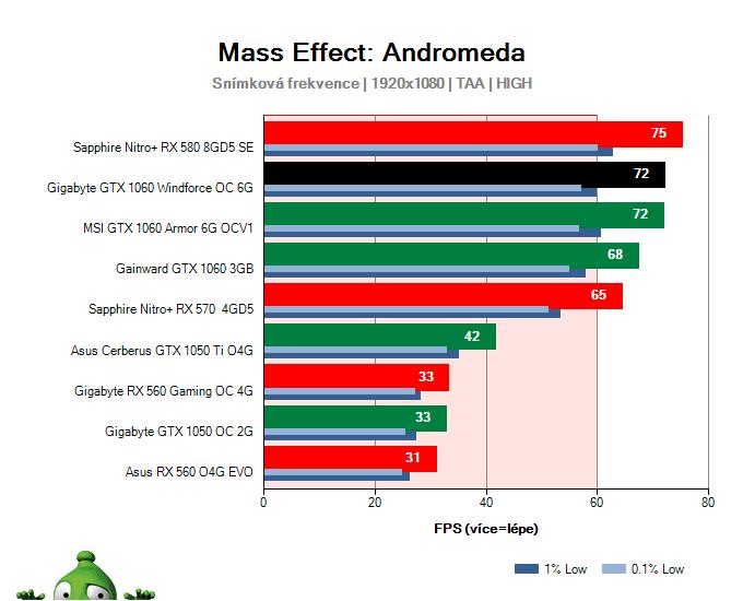 Gigabyte GTX 1060 Windforce OC 6G; Mass Effect: Andromeda; test