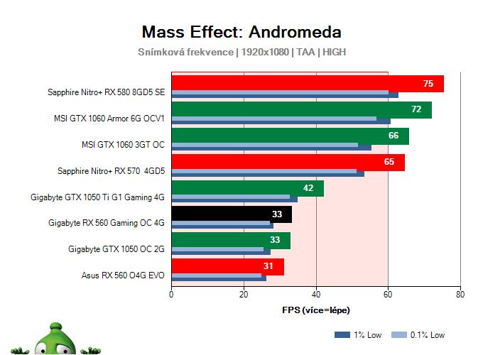 Gigabyte RX 560 Gaming OC 4G; Mass Effect: Andromeda; test