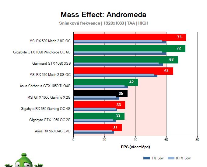 MSI GTX 1050 Gaming X 2G; Mass Effect: Andromeda; test