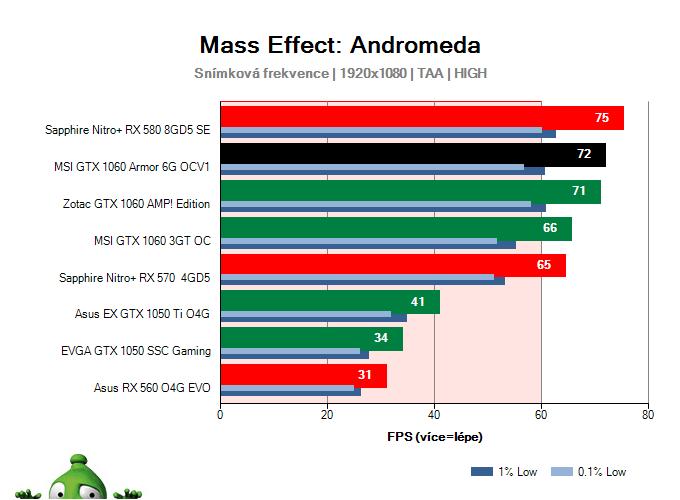 MSI GTX 1060 Armor 6G OCV1; Mass Effect: Andromeda; test