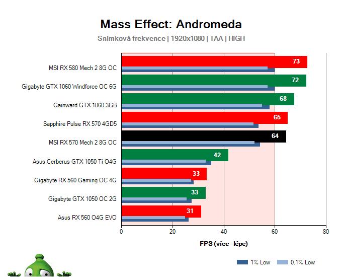 MSI RX 570 Mech 2 8G OC; Mass Effect: Andromeda; test