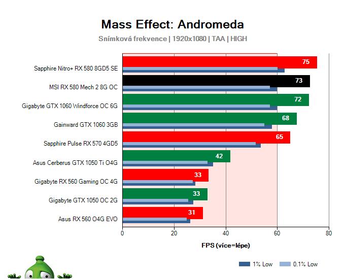 MSI RX 580 Mech 2 8G OC; Mass Effect: Andromeda; test