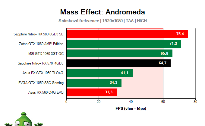 Sapphire Nitro+ RX 570 4GD5; Mass Effect: Andromeda; test
