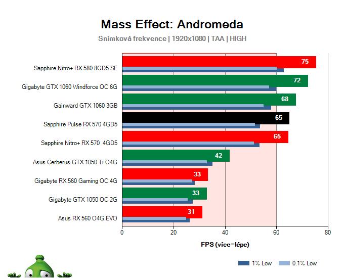 Sapphire Pulse RX 570 4GD5; Mass Effect: Andromeda; test