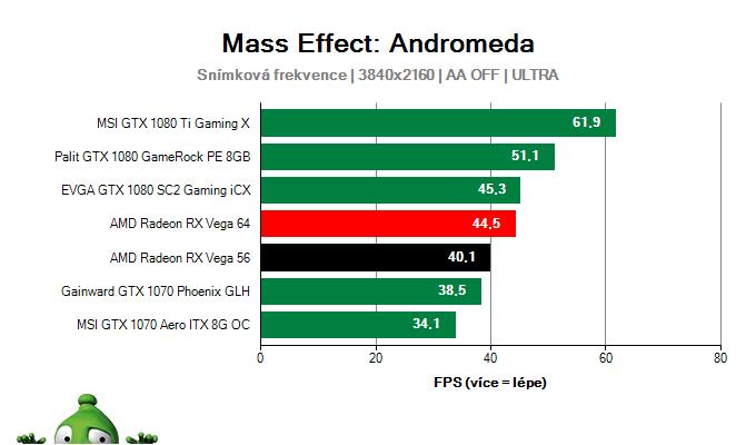 AMD Radeon RX Vega 56 8GB; Mass Effect: Andromeda; test
