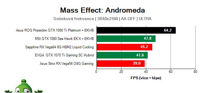 Asus ROG Poseidon GTX 1080 Ti Platinum; Mass Effect: Andromeda; test