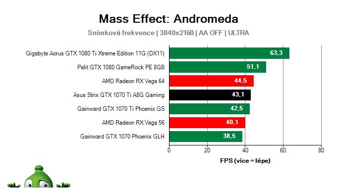 Asus Strix GTX 1070 Ti A8G Gaming; Mass Effect: Andromeda; test