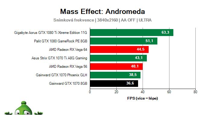 Gainward GTX 1070 8GB; Mass Effect: Andromeda; test