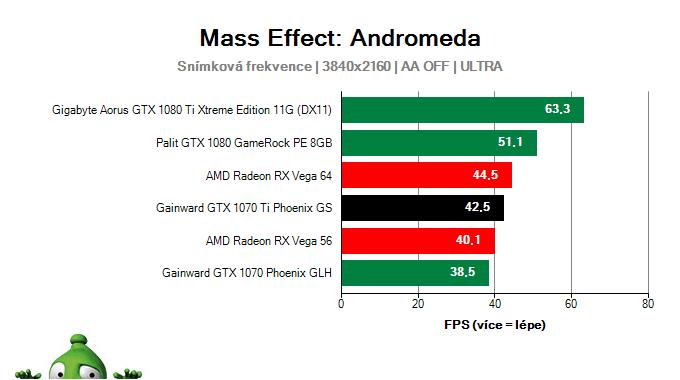 Gainward GTX 1070 Ti Phoenix GS; Mass Effect: Andromeda; test