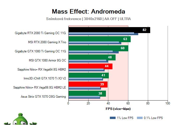 Gigabyte RTX 2080 Ti Gaming OC 11G; Mass Effect: Andromeda; test