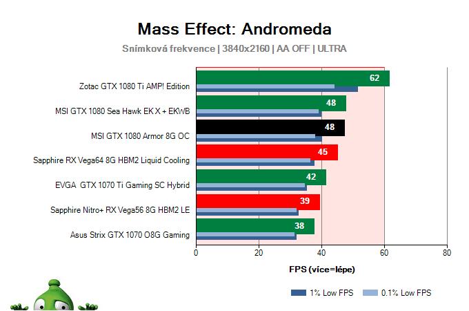 MSI GTX 1080 Armor 8G OC; Mass Effect: Andromeda; test