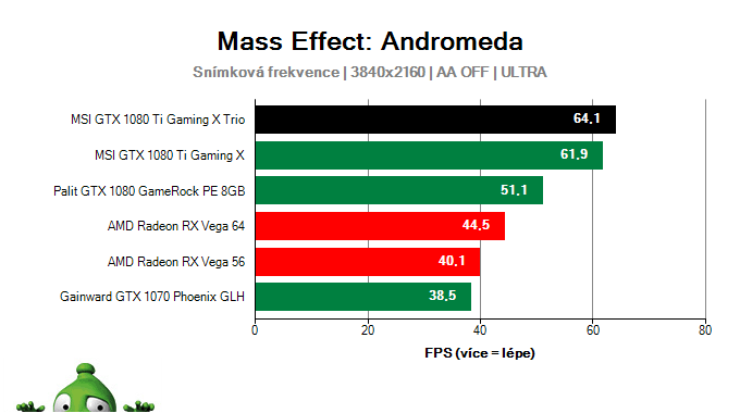 MSI GTX 1080 Ti Gaming X TRIO; Mass Effect: Andromeda; test