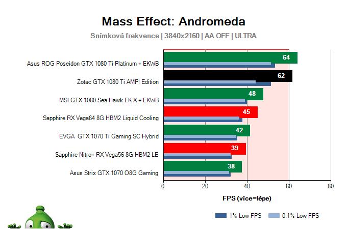 Zotac GTX 1080 Ti AMP! Edition; Mass Effect: Andromeda; test