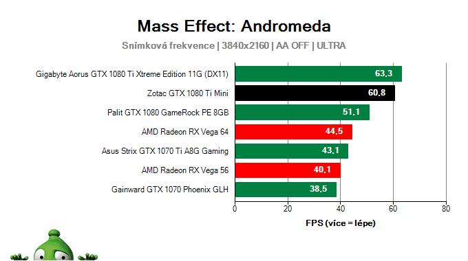 Zotac GTX 1080 Ti Mini; Mass Effect: Andromeda; test