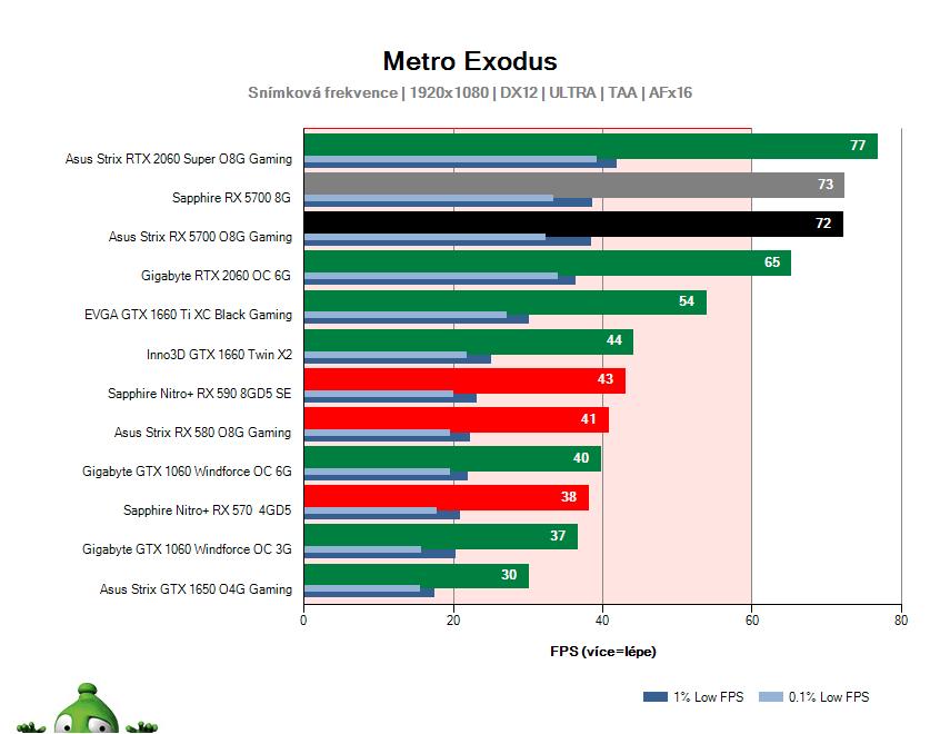Asus Strix RX 5700 O8G Gaming; Metro Exodus; test