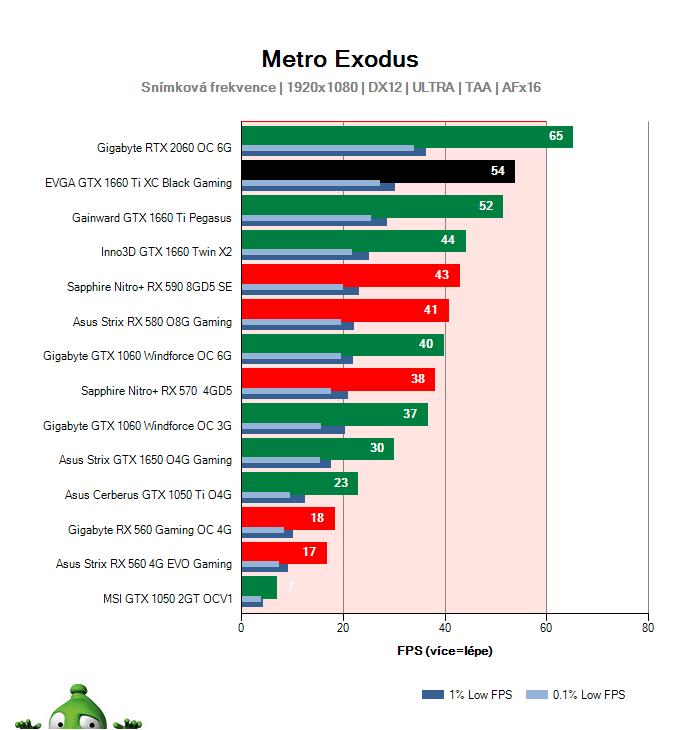 EVGA  GTX 1660 Ti XC Black Gaming; Metro Exodus; test