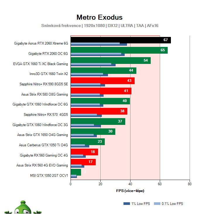 Gigabyte AORUS RTX 2060 XTREME 6G; Metro Exodus; test