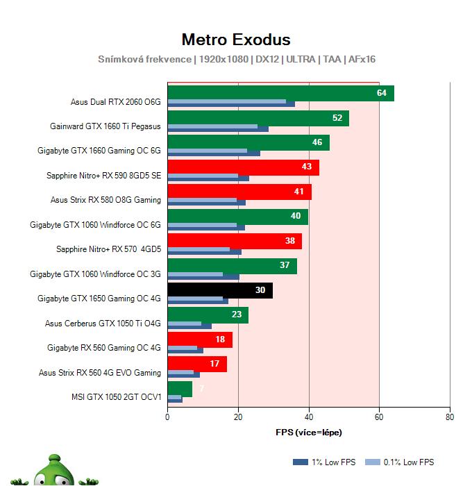 Gigabyte GTX 1650 Gaming OC 4G; Metro Exodus; test