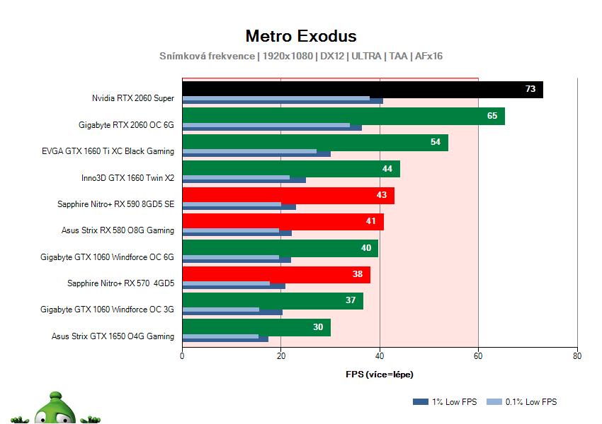 NVIDIA RTX 2060 SUPER Founders Edition; Metro Exodus; test
