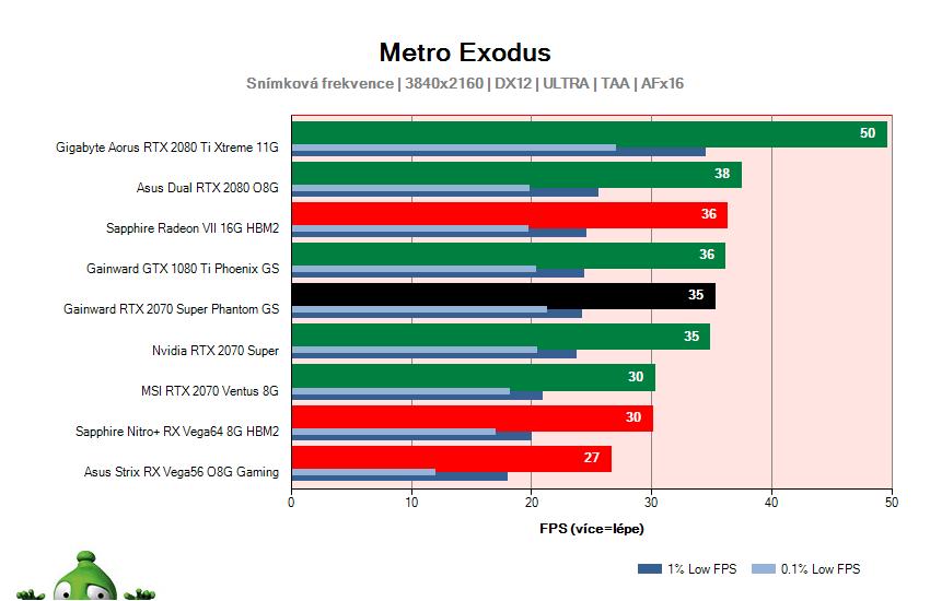 Gainward RTX 2070 SUPER Phantom GS; Metro Exodus; test