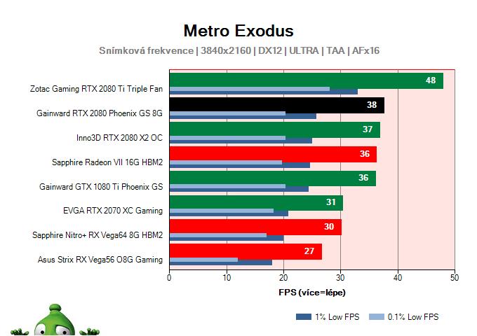 GAINWARD RTX 2080 Phoenix GS 8G; Metro Exodus; test