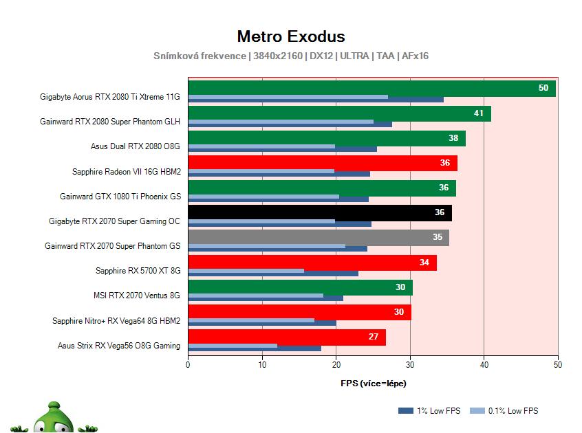Gigabyte RTX 2070 SUPER Gaming OC; Metro Exodus; test