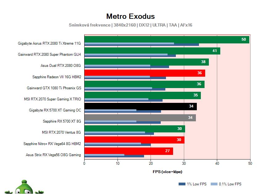 Gigabyte RX 5700 XT Gaming OC; Metro Exodus; test