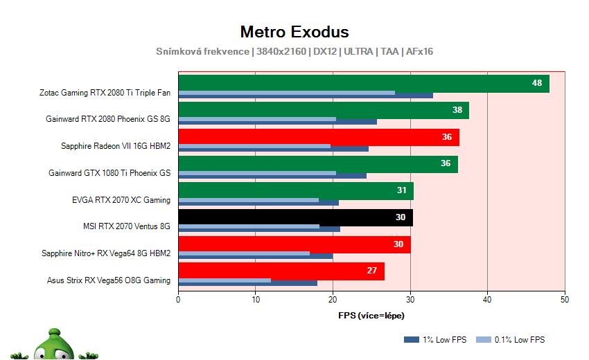 MSI RTX 2070 VENTUS 8G; Metro Exodus; test