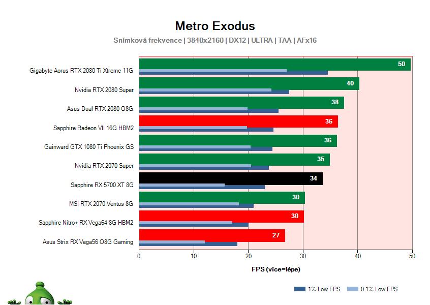 Sapphire RX 5700 XT 8G; Metro Exodus; test