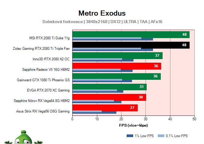 ZOTAC Gaming RTX 2080 Ti Triple Fan; Metro Exodus; test