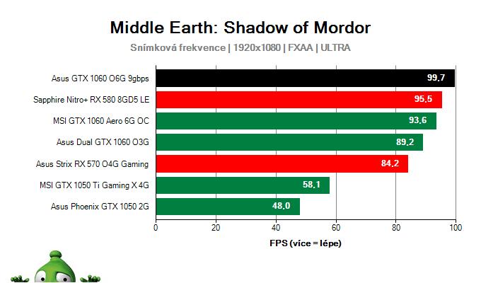 Výkon Asus GTX 1060 O6G 9GBPS v Middle Earth: Shadow of Mordor