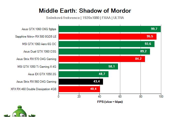 Výkon Asus Strix RX 560 O4G Gaming v Middle Earth: Shadow of Mordor