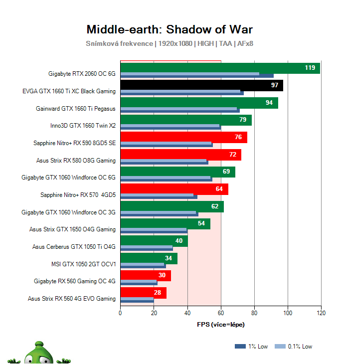 EVGA  GTX 1660 Ti XC Black Gaming; Middle-earth: Shadow of War; test