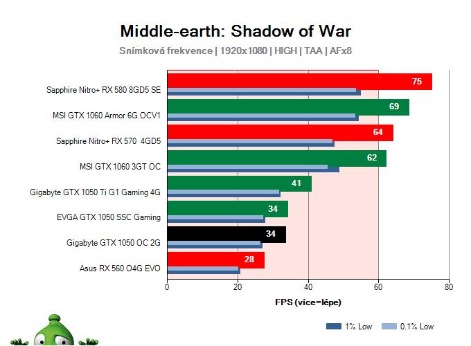 Gigabyte GTX 1050 OC 2G; Middle-earth: Shadow of War; test