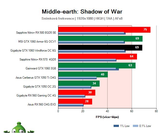 Gigabyte GTX 1060 Windforce OC 6G; Middle-earth: Shadow of War; test